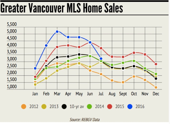 While volume sales dropped month over month, the year is still trending consistently and prices have stayed strong.