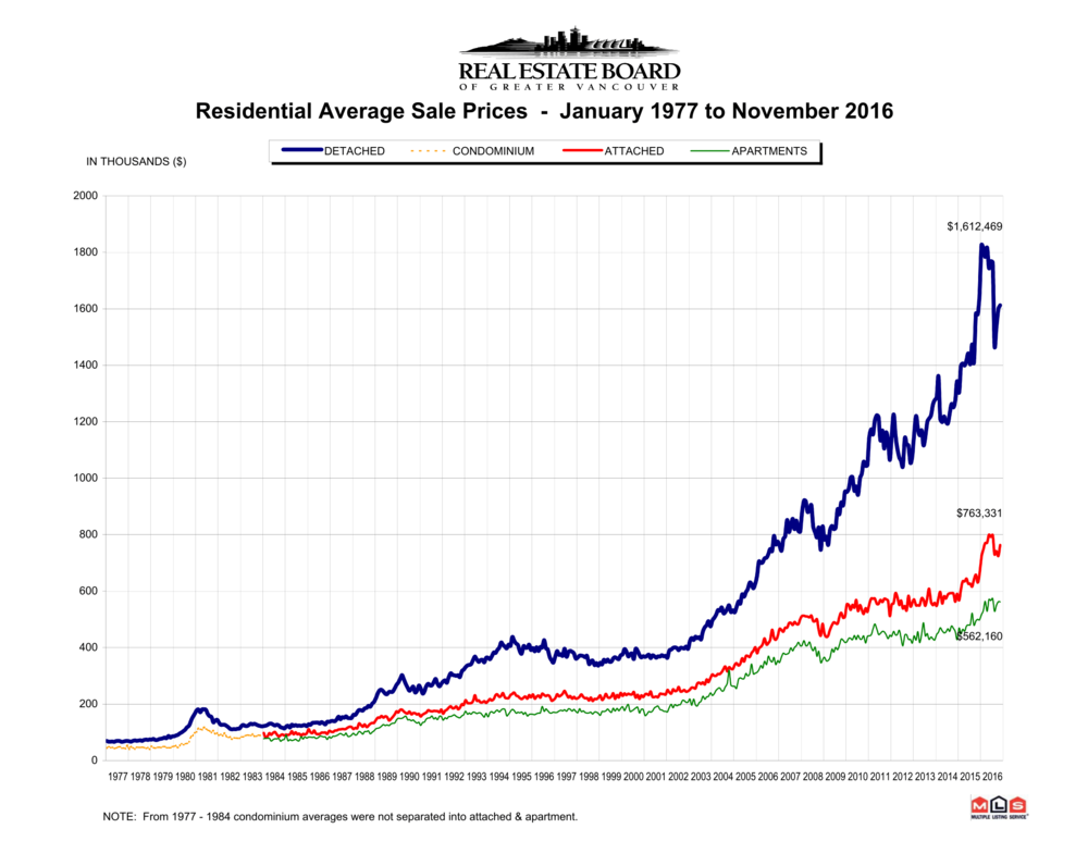 REBGV Stats Package November 2016-9.png