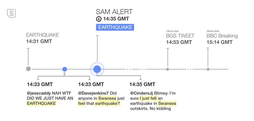 SAM v2 Earthquake