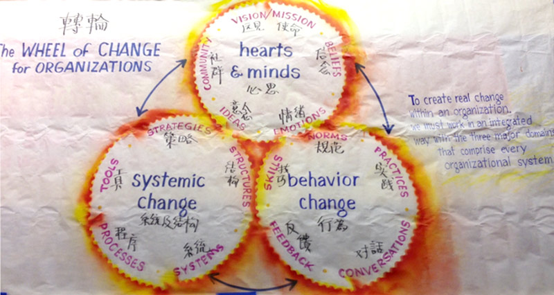 Wheel of Change for Organizations