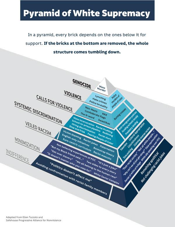 Pyramid of White Supremacy