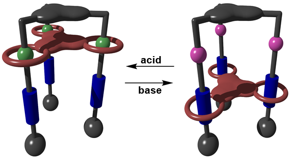 The shuttling of the molecular elevator platform (red) between two stations (blue and green/pink) on addition of acid and base. Image provided by author.