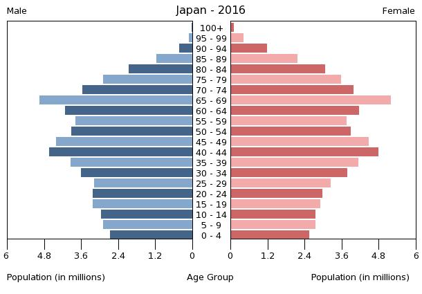 Traditionally the population bulge would be around the bottom, but in Japan there is a significant spike around the 65-69yo mark. US Census Bureau