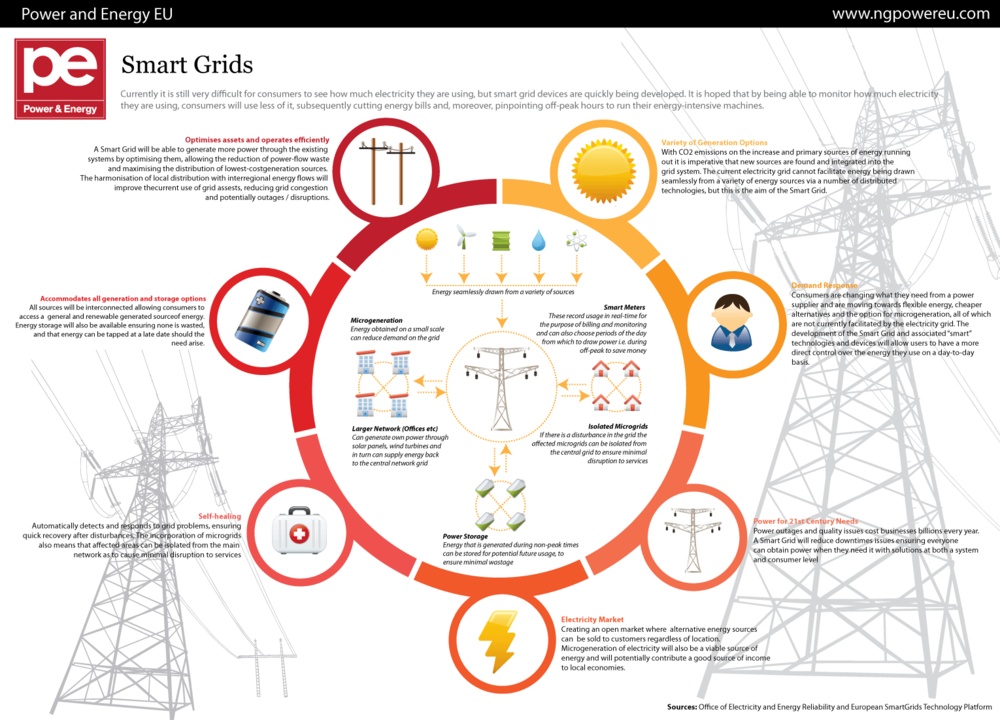 Smart grids hope to arm consumers with knowledge of their own power usage so they can use less of it. GDS Infographics/Flickr (CC BY 2.0)