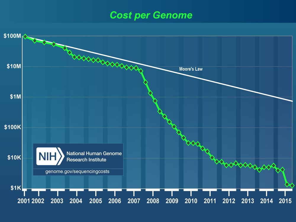 Moore's Law states that computing power doubles roughly every two years, resulting in exponential decrease in cost. But DNA sequencing speed far outpaces even Moore's law. By 2015, the cost of sequencing a single genome had fallen to about US$1,000 .  National Human Genome Research Institute via Wikipedia  (public domain)