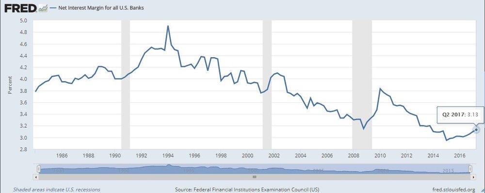 net-interest-margin-us-banks-fred.JPG