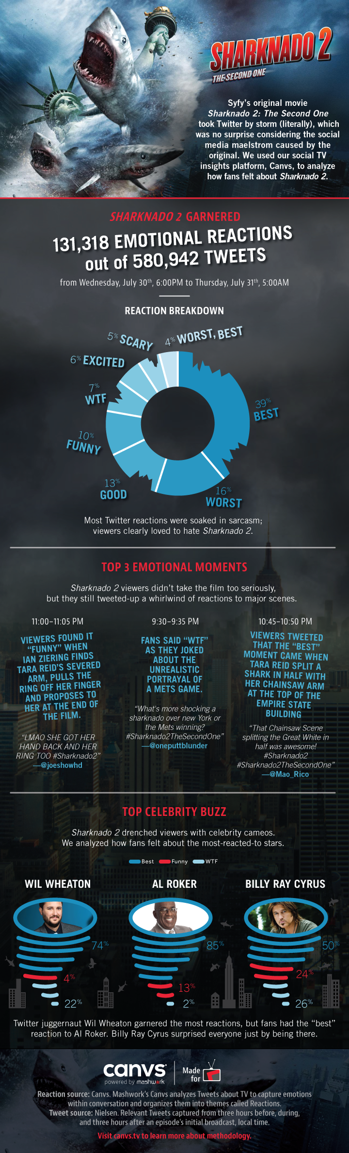 Sharknado_Infographic