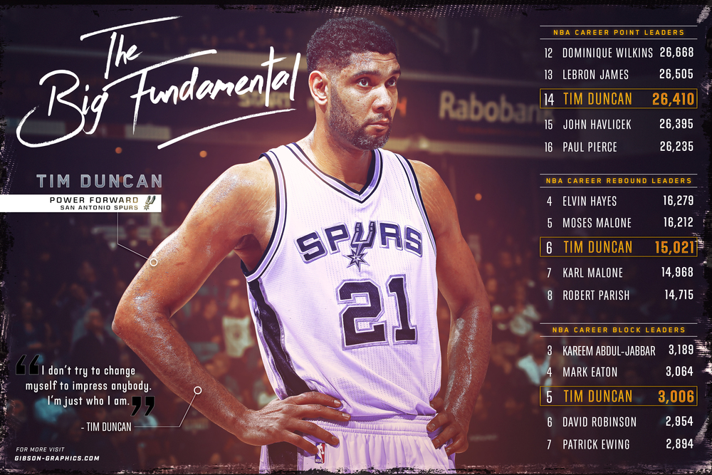 Tim Duncan All-Time Leaders