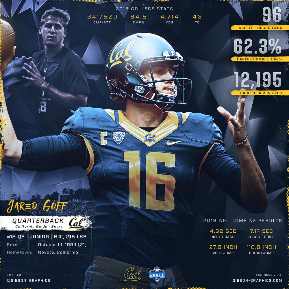 Jared Goff NFL Draft Infographic