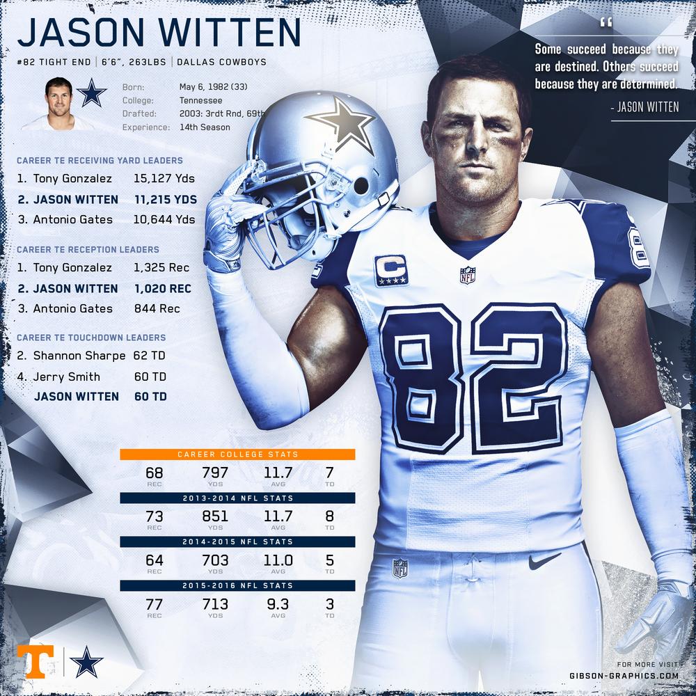 Jason Witten Infographic
