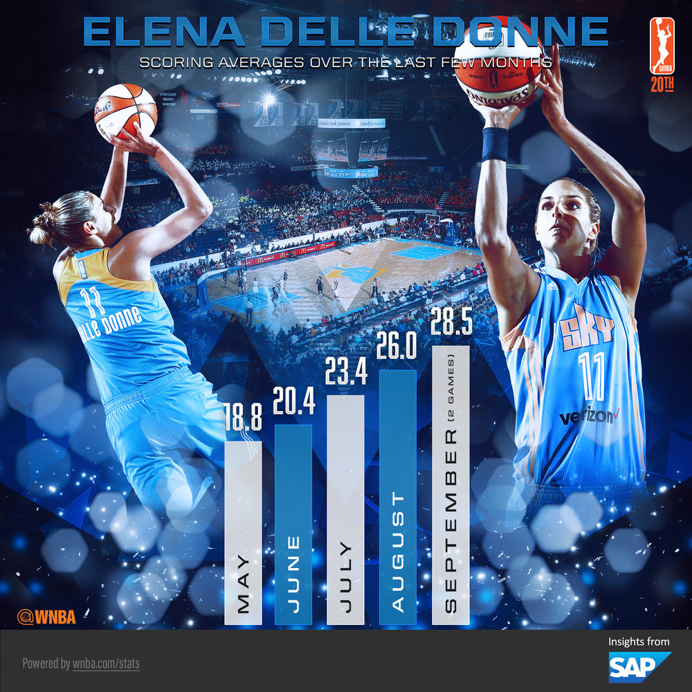WNBA SAP Elena Delle Donne Scoring Averages Infographic