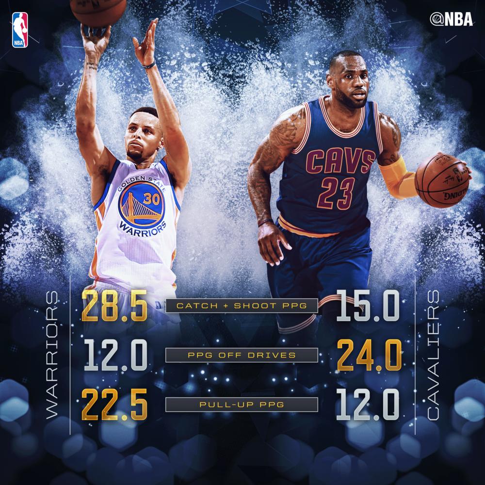 Curry LeBron NBA Finals Stats