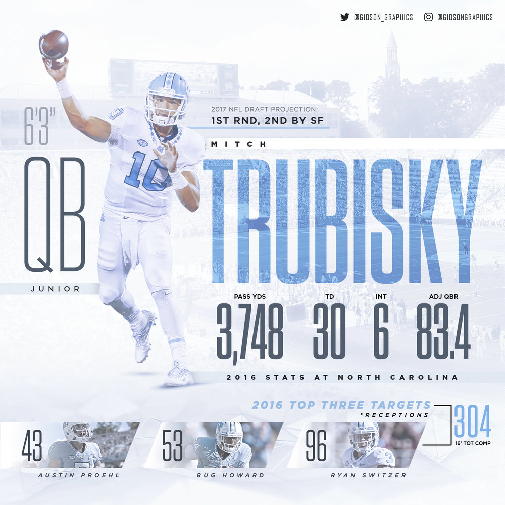 Mitchell Trubisky UNC Junior Year Stats