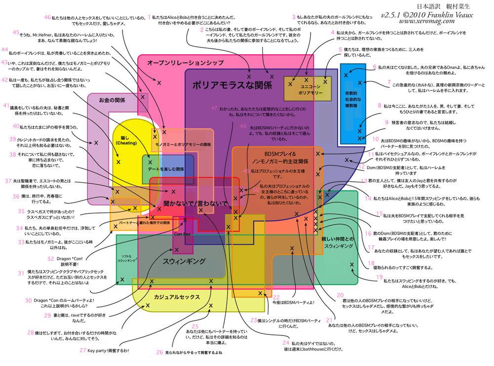 ノンモノガミーマップ the map of non monogamy tihr