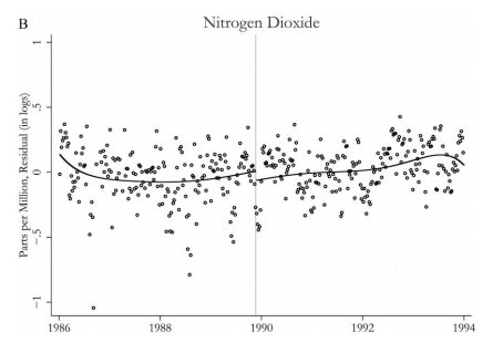 Here's Lucas' graphical evidence for Nitrogen Dioxide. If the policy had worked, we would've expected a discontinuous jump downwards at the gray vertical line. He shows similar figures for CO, NOx, Ozone, and SO2.