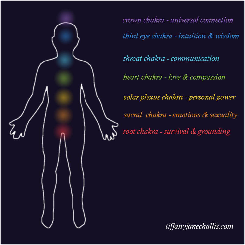 tjc-the-chakras