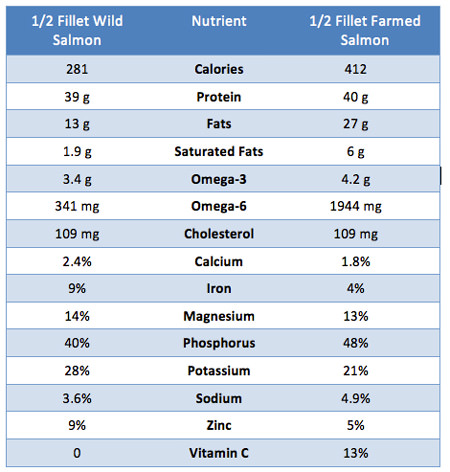 Nutrition of Wild vs Farmed Salmon.