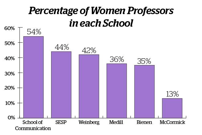 Gender Gap: Female professors in McCormick