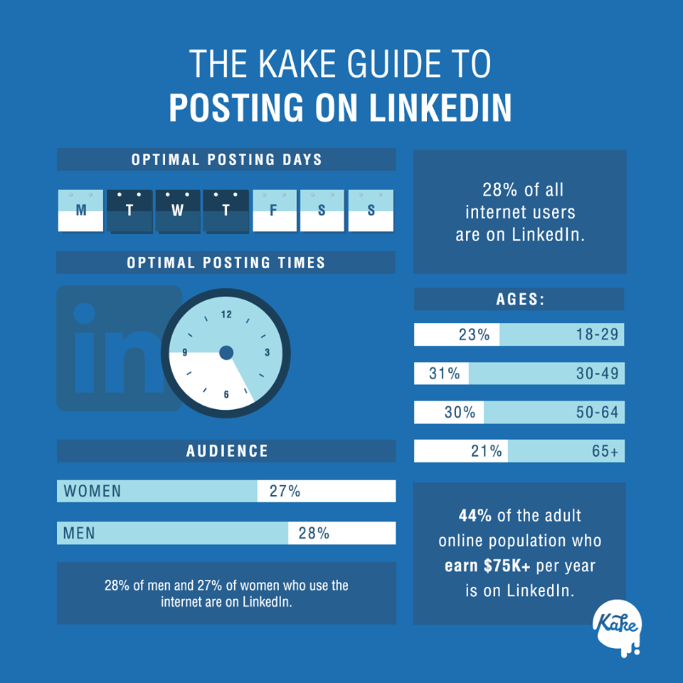 LinkedIn Posting Strategy