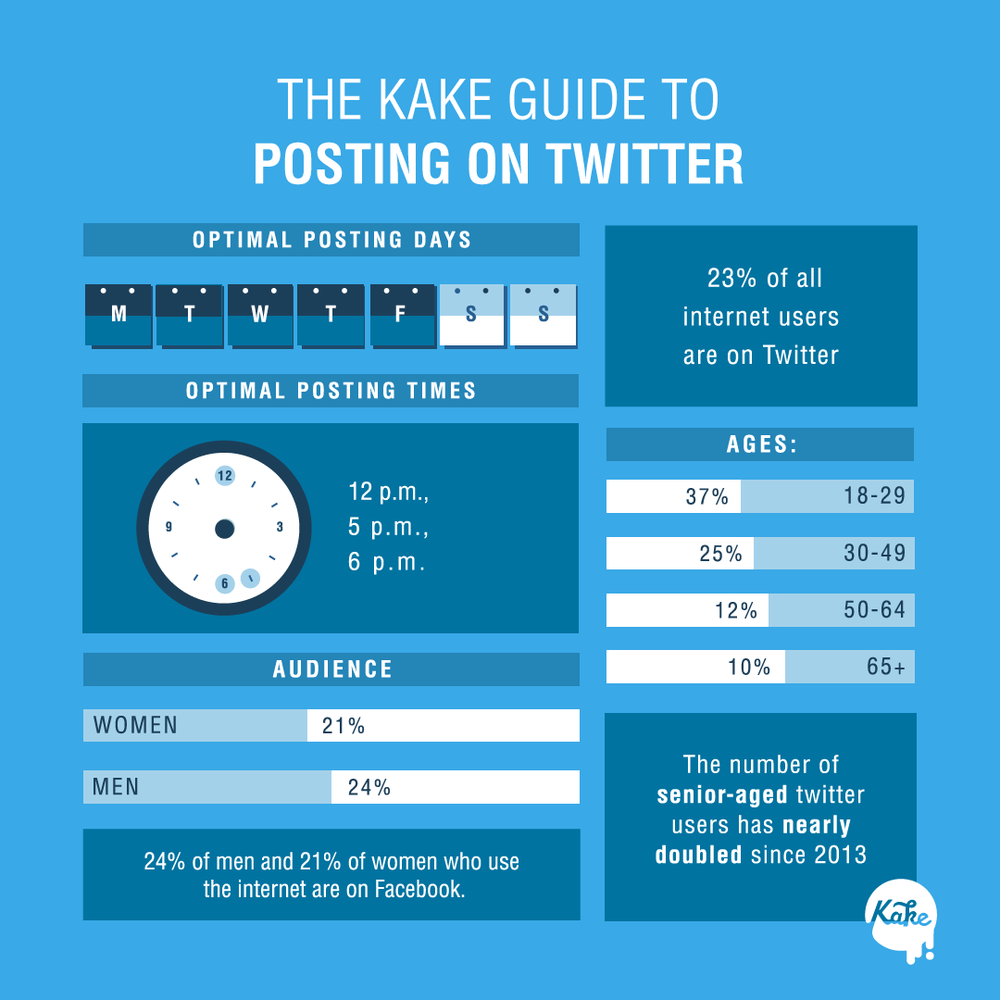 KAKE-chicago-best-social-media-management-twitter