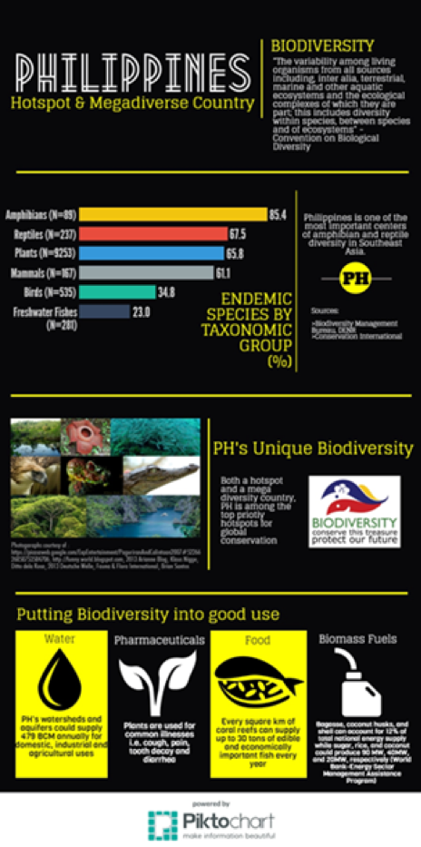 Infographic of Biodiversity in the Philippines (Source: Philippine Biodiversity Strategy and Action Plan, PBSAP 2015-2028)
