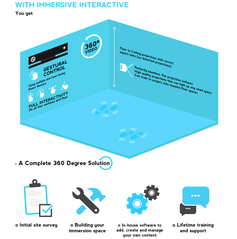 immersive-infographic-blue 360