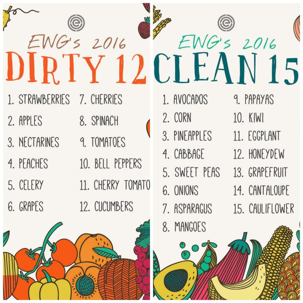 Dirty=best to buy organic         Clean=best to buy conventional