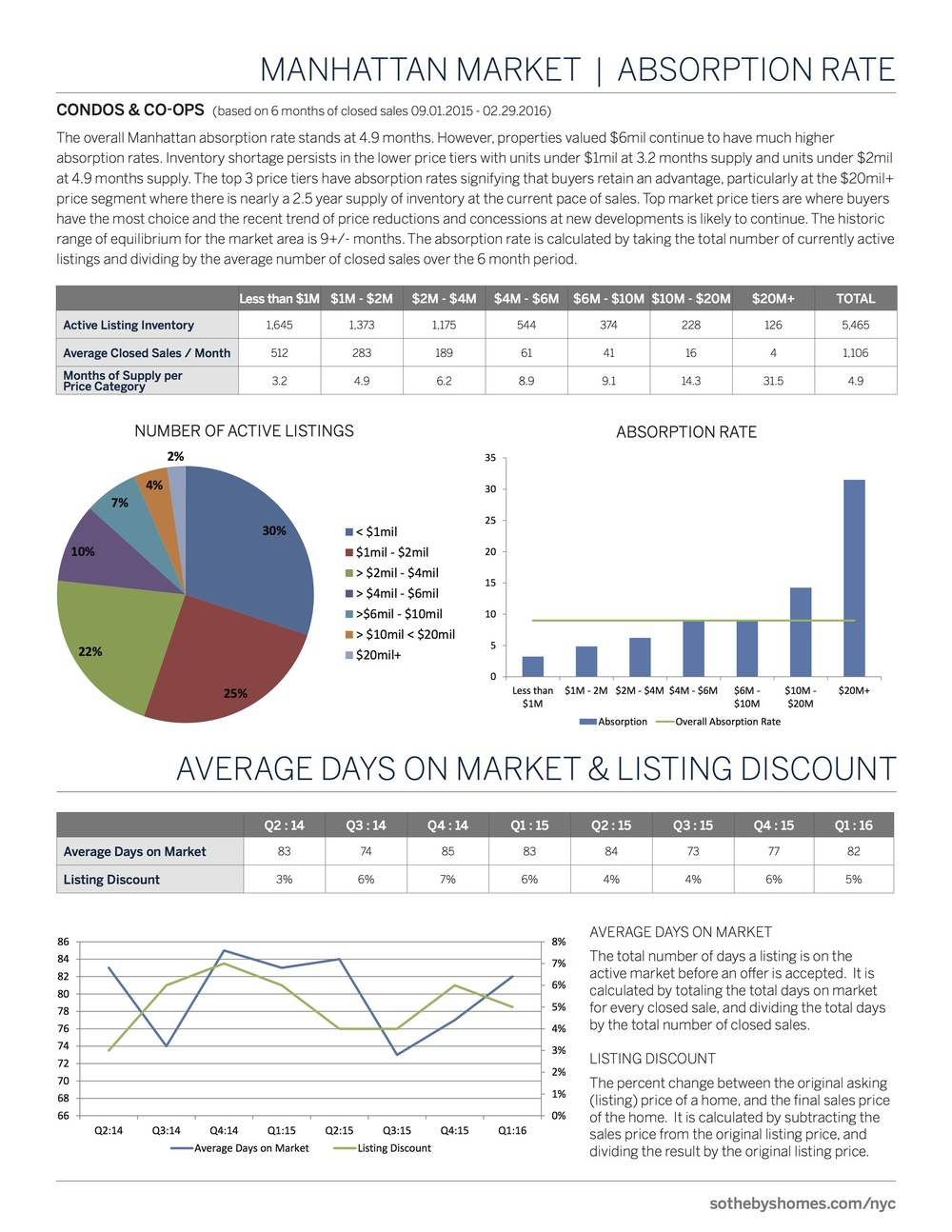 SothebysInternationalRealty_Manhattan_MarketReport_2016_Q1_3.jpg