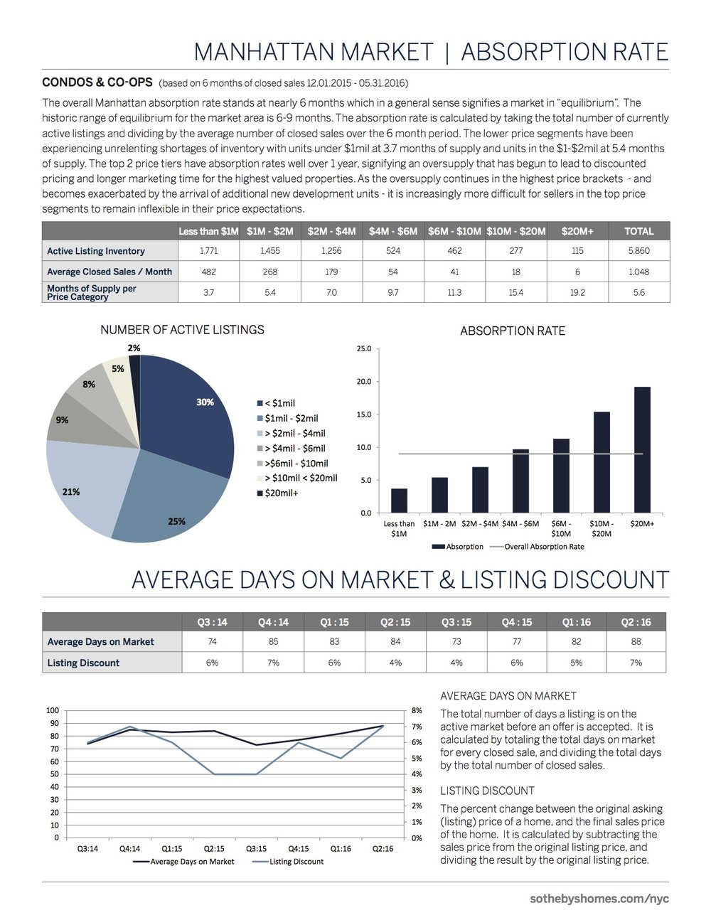 SothebysInternationalRealty_Manhattan_MarketReport_2016_Q2_3.jpg