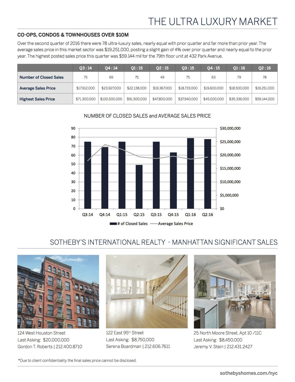 SothebysInternationalRealty_Manhattan_MarketReport_2016_Q2_4.jpg