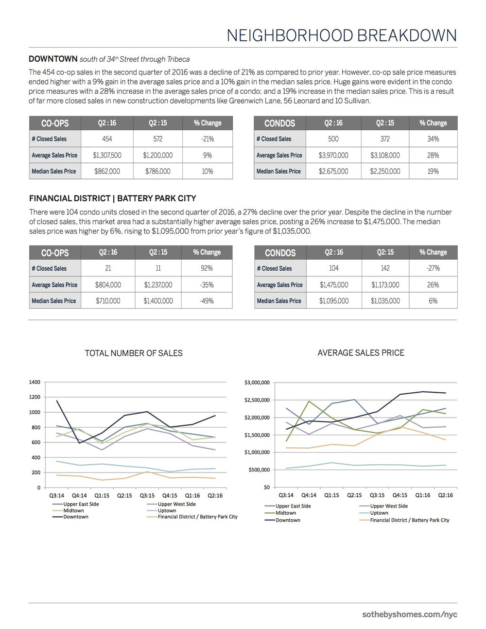 SothebysInternationalRealty_Manhattan_MarketReport_2016_Q2_7.jpg
