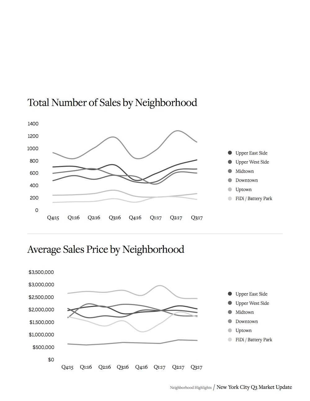 SIR New York City Real Estate Market Report_17.jpg