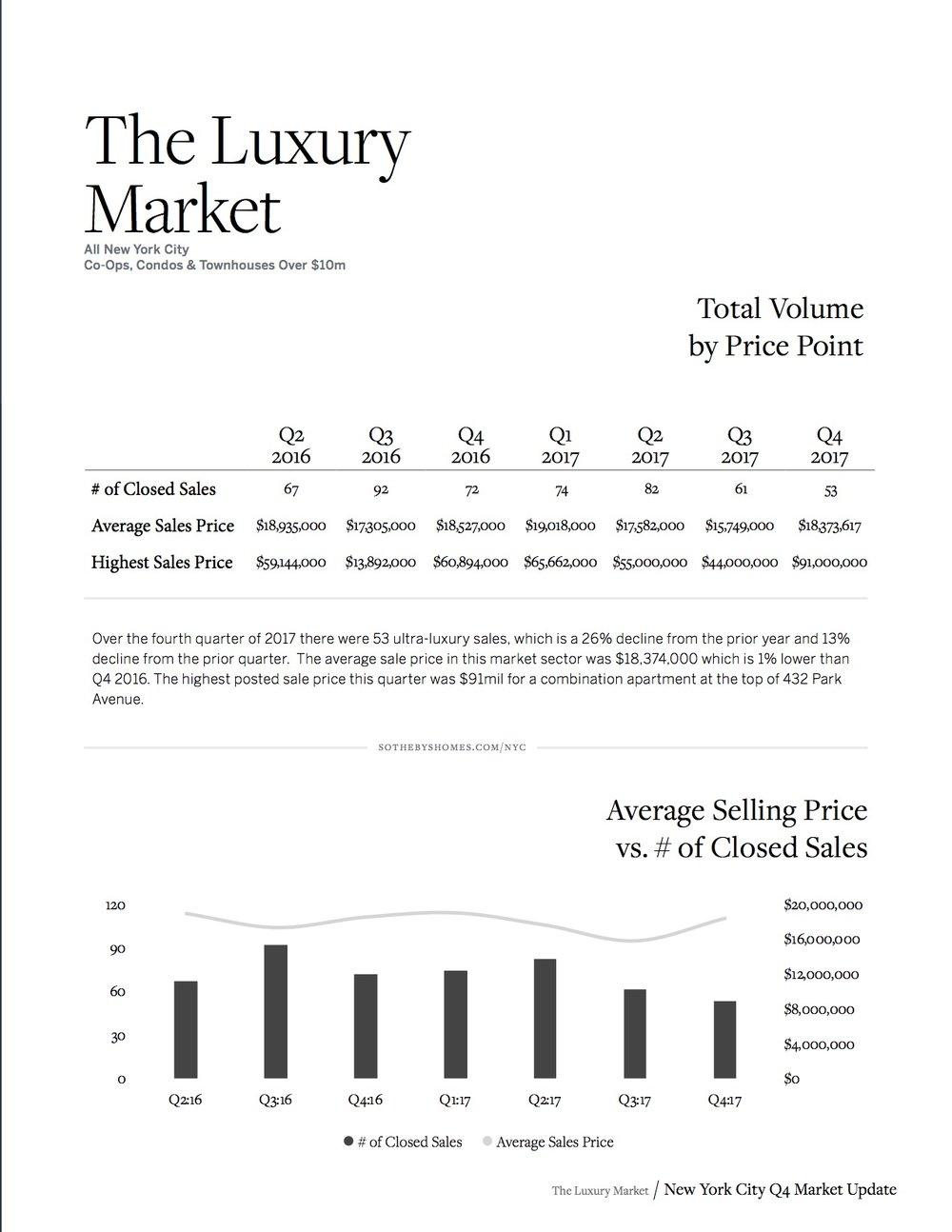Sotheby's Internation Realty NYC MARKET REPORT_Q4_2017_9.jpg