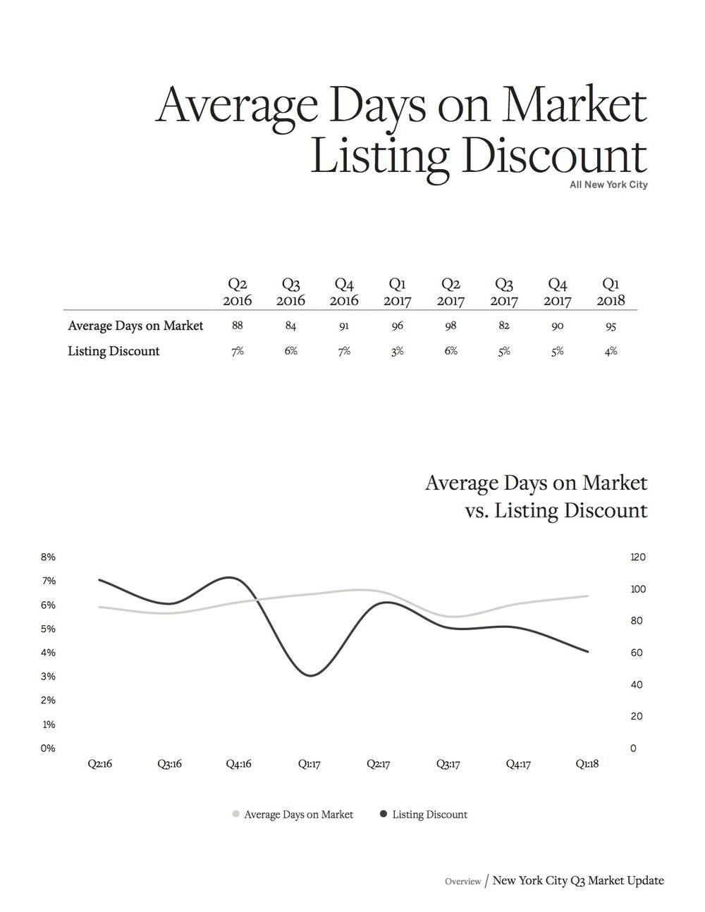 Sotheby's Homes NYC Market Report Q1 2018_7.jpg