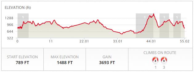 Bike Course Elevation