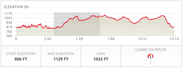 Run Course Elevation