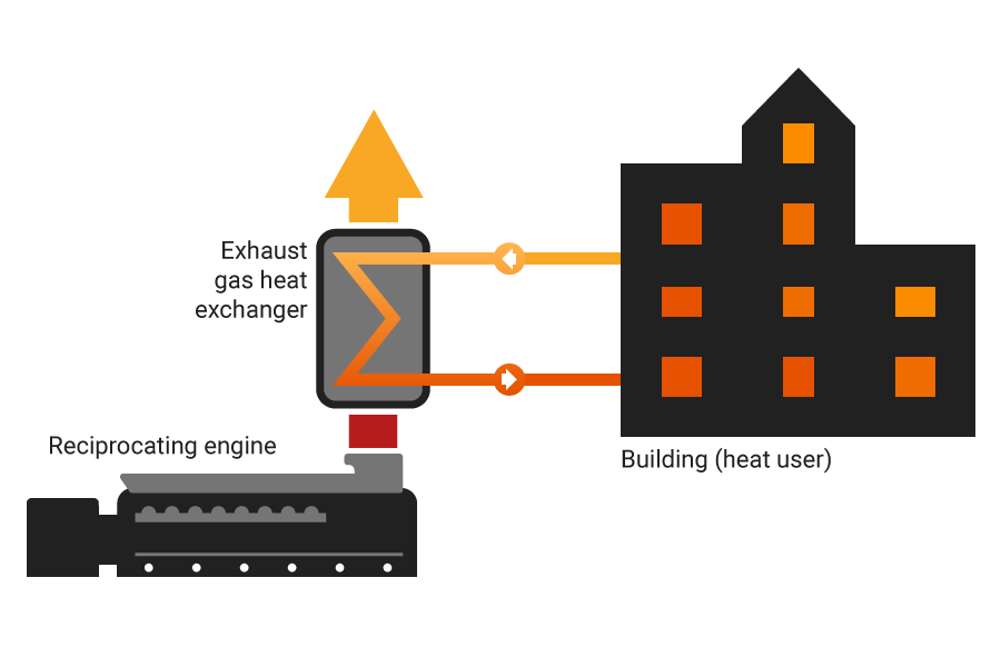 An example of combined heat and power using a reciprocating engine