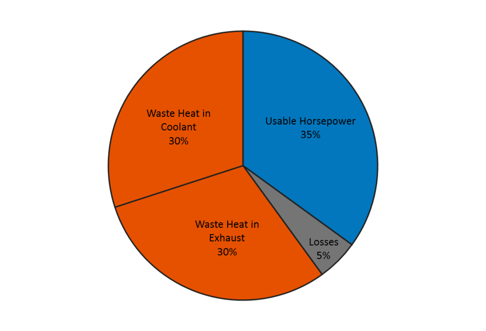 Distribution of heat in average engine