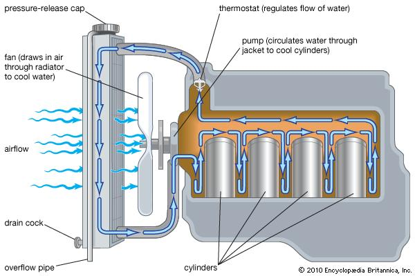 Diagram of engine coolant loop
