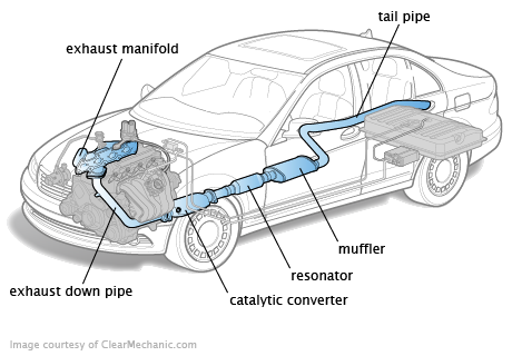 Diagram of a typical exhaust system
