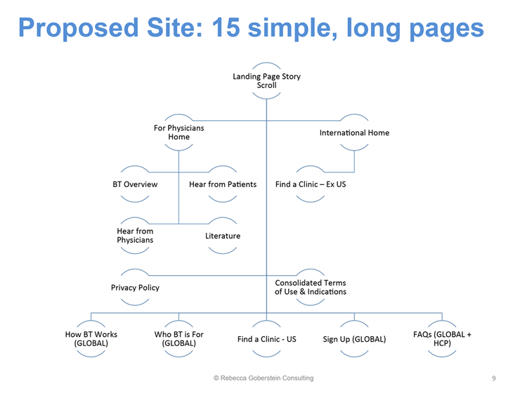 Proposed Sitemap and Information Architecture