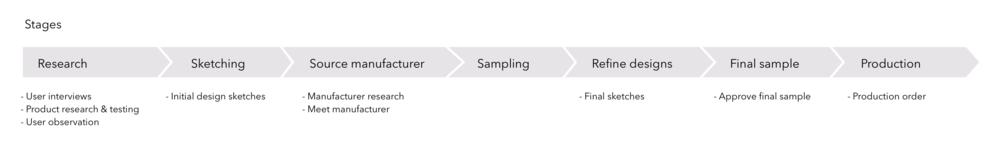 Product Development Process NMU.png