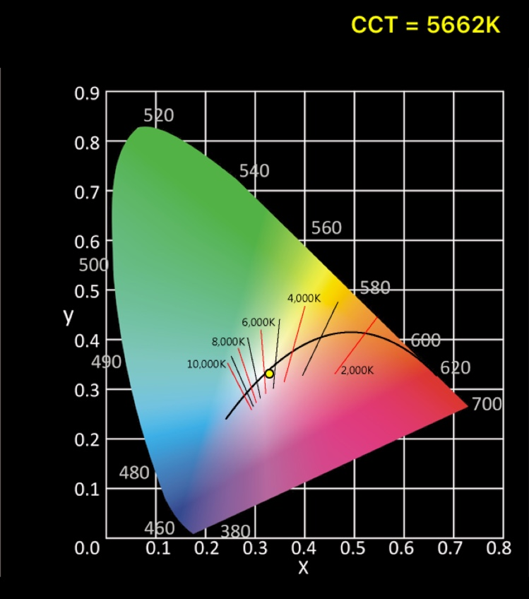 CineFlex-L-Bi-Color-Spectrum-Graphic-Report 1.jpg