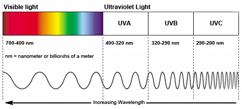 Visible-light-and-UV-Spectrum.jpg