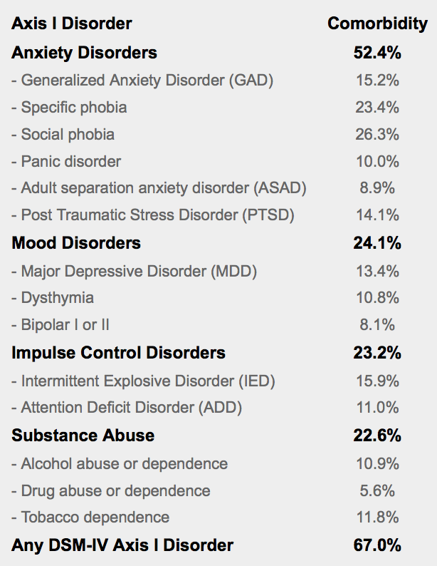 Personality Disorder Statistics — Out of the FOG