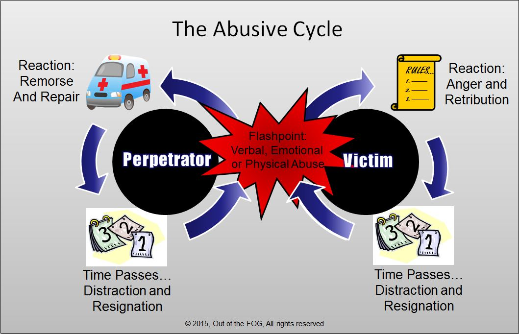 The Abusive Cycle — Out of the FOG
