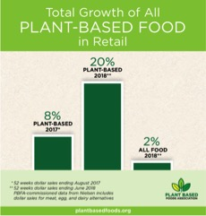 Source:  Plant Based Foods Association