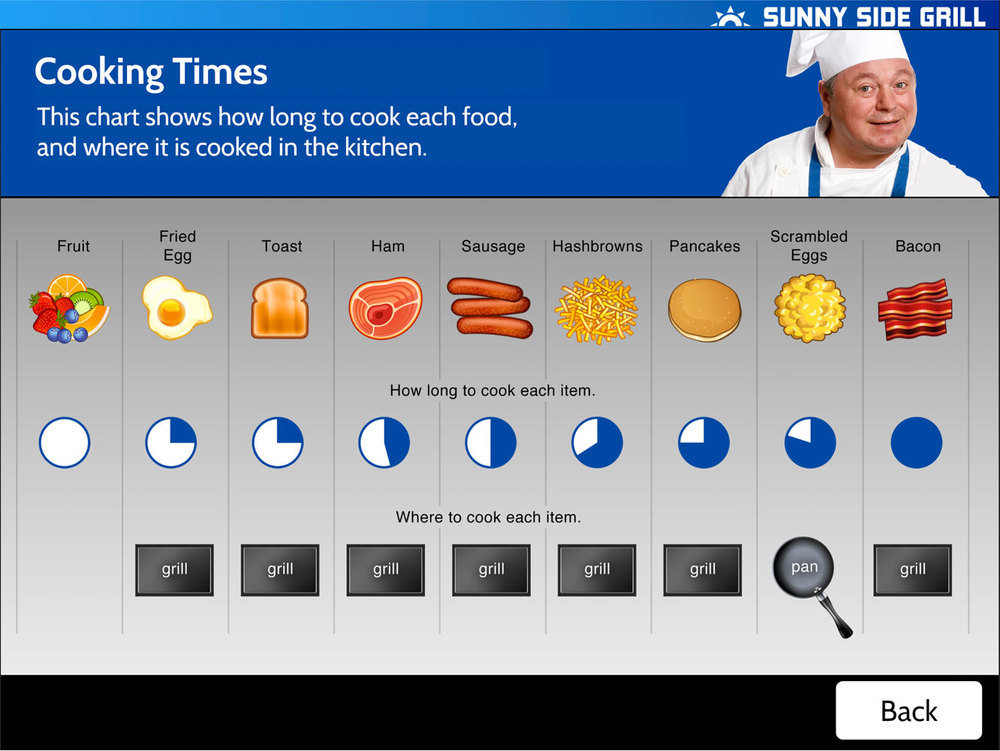 Check this cooking guide to see how long each ingredient takes to cook. See the scrambled eggs? They are cooked with a pan, not the grill. And remember, when you check this guide, you lose time, so learn fast! Customers are waiting!