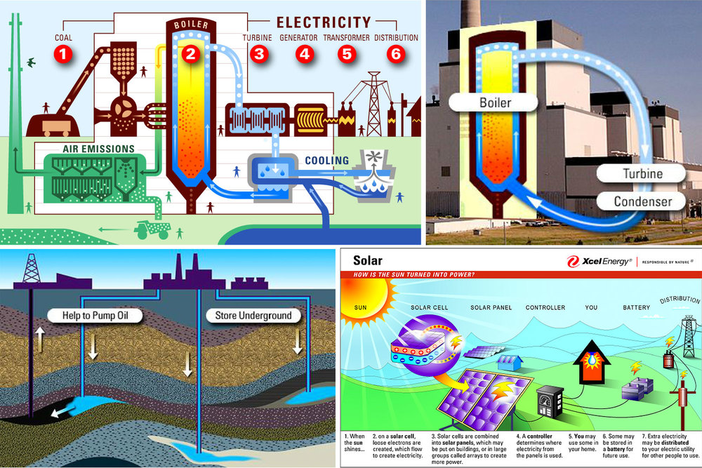 For each Energy Classroom topic, I have designed a range of infographics, illustrations, and diagrams to visualize systems and concepts.