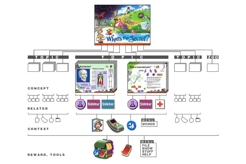 """This information map shows the top-level architecture of What's the Secret?. Each topic had 2-3 related concepts with supporting sidebars, experiments, and health connections. Video, Newt Notes, and Timelines provided context for each topic. The entire volume was supported with""""patch pak"""" rewards and a user note pad."""